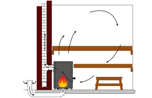 ihr neuer holzbeheizter saunaofen wartet auf sie. Black Bedroom Furniture Sets. Home Design Ideas